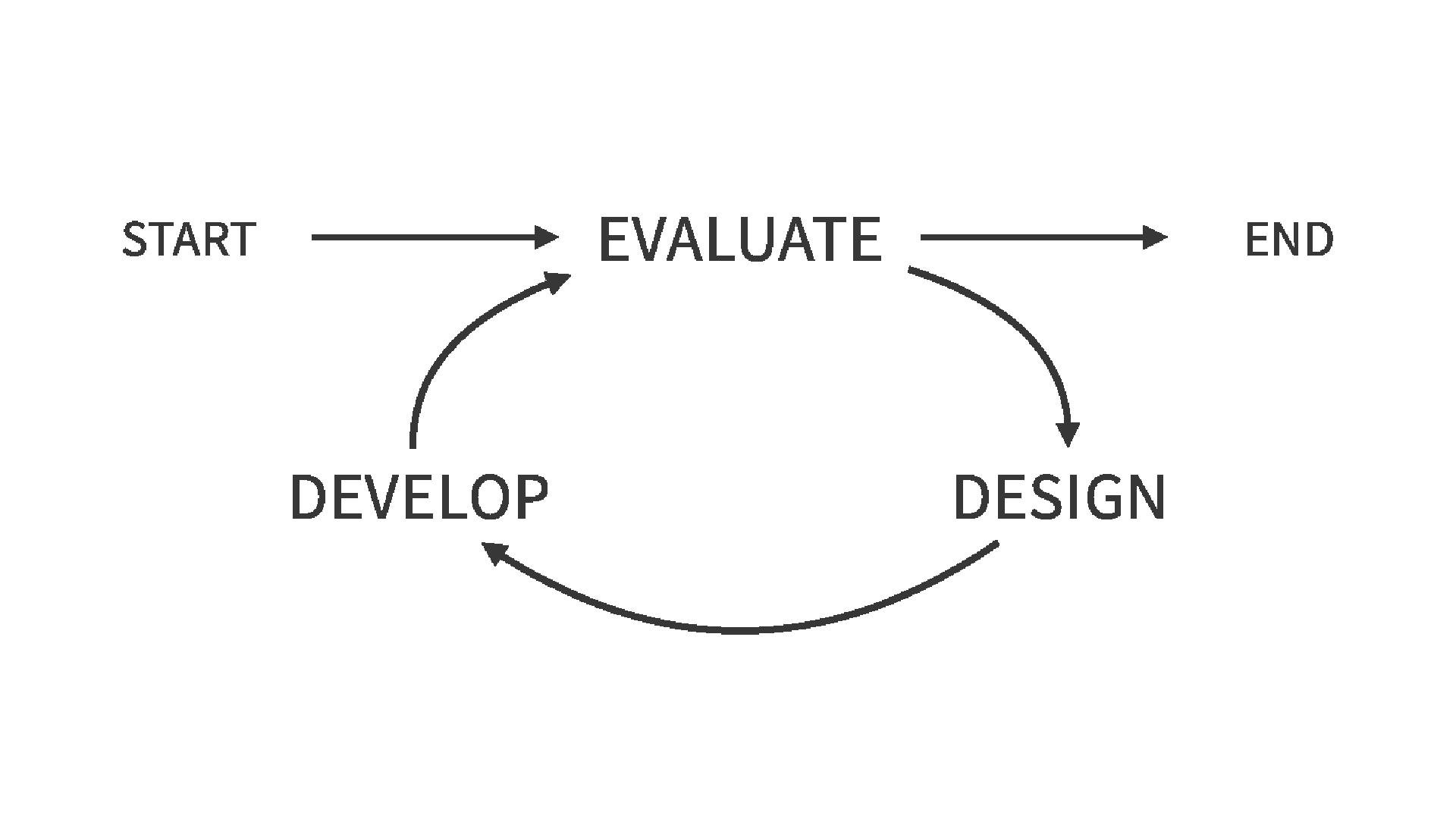Die drei Phasen des SAM Modells vom Start bis zum Ende