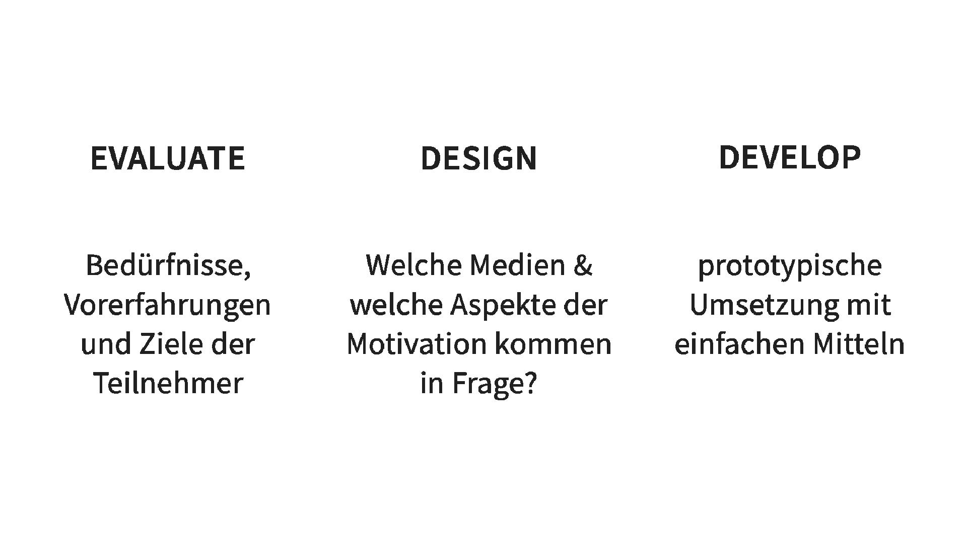 Die drei Phasen des SAM Modells: Evaluate, Design, Develop