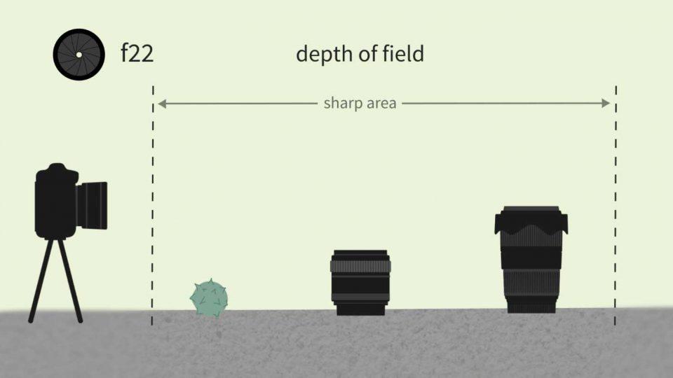 Eine 2D Visualisierung der Tiefenschärfe anhand von einer Seitenansicht mit einer Kamera, die drei Gegenstände fotografiert. Alle sind scharf, da die Tiefenschärfe aufgrund der geschlossenen Blende groß ist