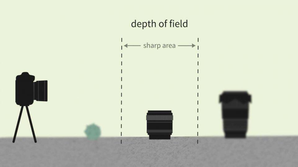 Eine 2D Visualisierung der Tiefenschärfe anhand von einer Seitenansicht mit einer Kamera, die drei Gegenstände fotografiert. Nur einer ist scharf, da die Tiefenschärfe aufgrund der offenen Blende gering ist