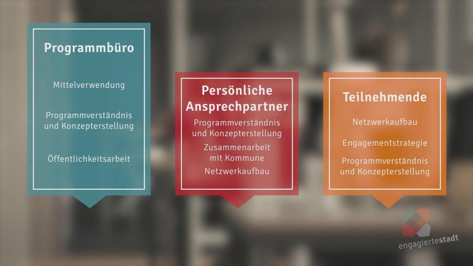 Drei Motion Graphics Sprechblasen mit Inhalten zur Engagierten Stadt vor unscharfem Hintergrund